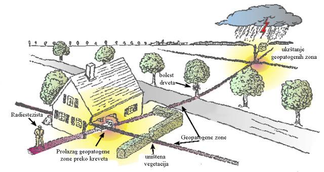 geopatogena stetna zracenja okolina uticaj geopathogenic harmful radiation environment influence